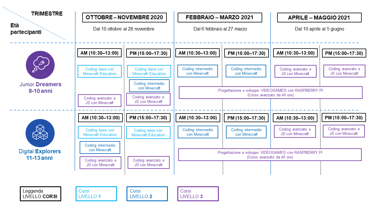 calendario corsi in aula digital education lab